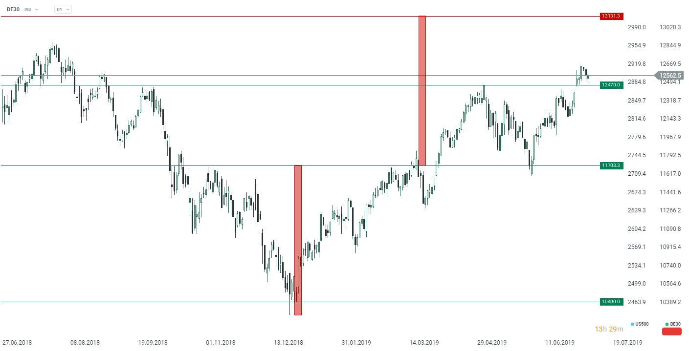Im Tageschart des DE30 ist zu erkennen, dass der Kurs bei rund 12.470 Punkten über der wichtigen Unterstützungslinie blieb. Infolgedessen versuchen die Bullen zu Beginn der neuen Woche die Kontrolle zu übernehmen, da sie immer noch hoffen können, die Höchststände in der Nähe von 13.100 Punkten zu erreichen. Mit Blick auf die Zukunft sollten Anleger auf die bevorstehende Gewinnsaison achten, die sich erheblich auf die Bewertung von Aktien auswirken könnte. Quelle: xStation 5