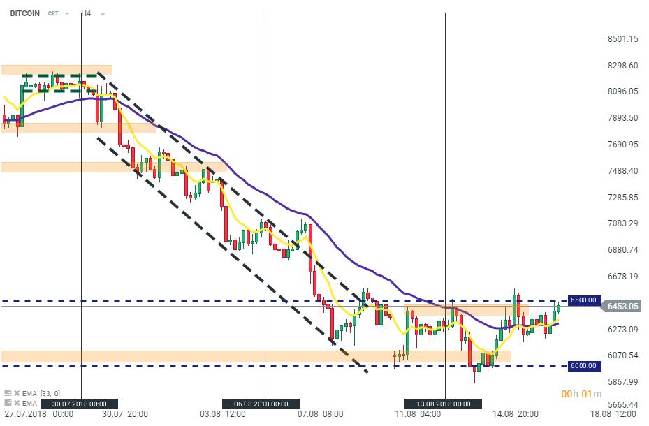 Prețul bitcoin a scăzut la cele mai mici valori din ultimele cinci zile