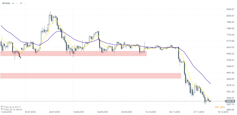 is bitcoin still around