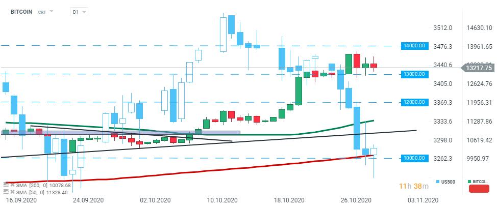 Bitcoin Price Rallies % to K – Is .2K the Next Stop? |
