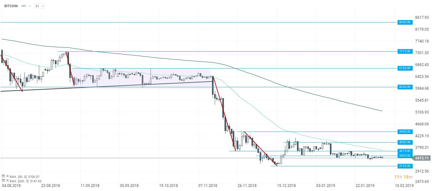 Prognoza Bitcoin - dezvoltarea prețurilor Bitcoin până în ! | Stock Trend System