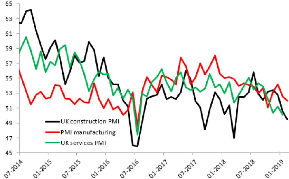 UK Construction survey falls into contraction territory