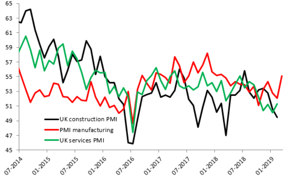 Brexit stockpiling gives misleading UK manufacturing boost | XTB