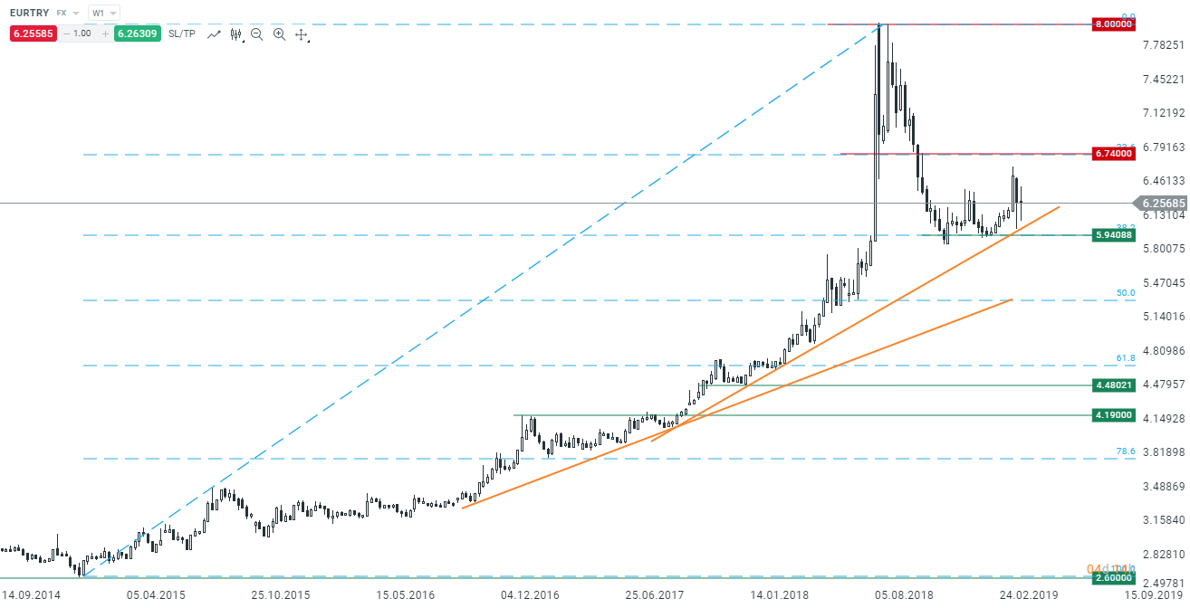graficul liniei de trend)