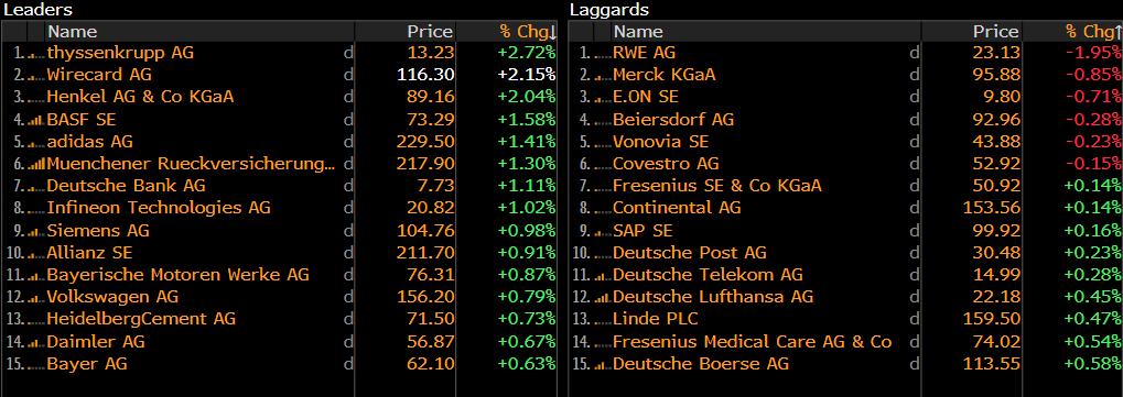 DE30: Zalando surges on unexpected profit   XTB