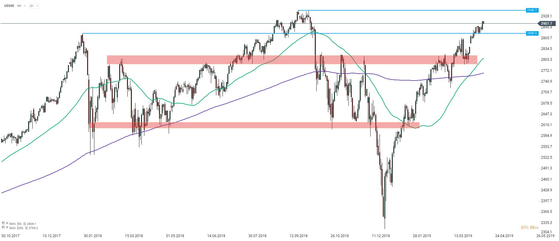 What markets expect of Wall Street earnings season?   XTB