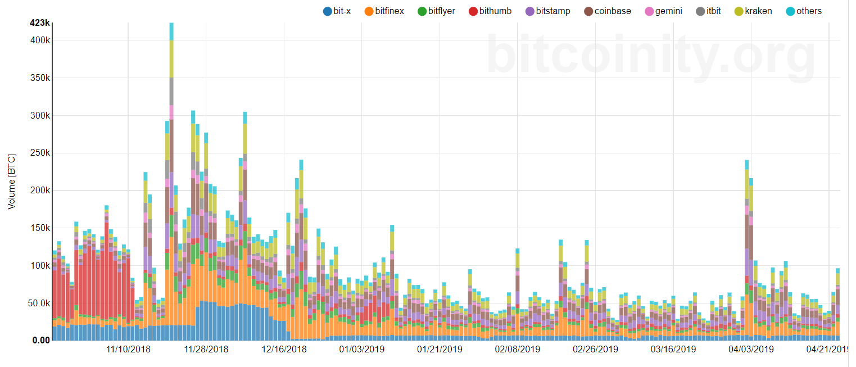 Bitcoin a depășit de dolari și nu dă semne de încetinire