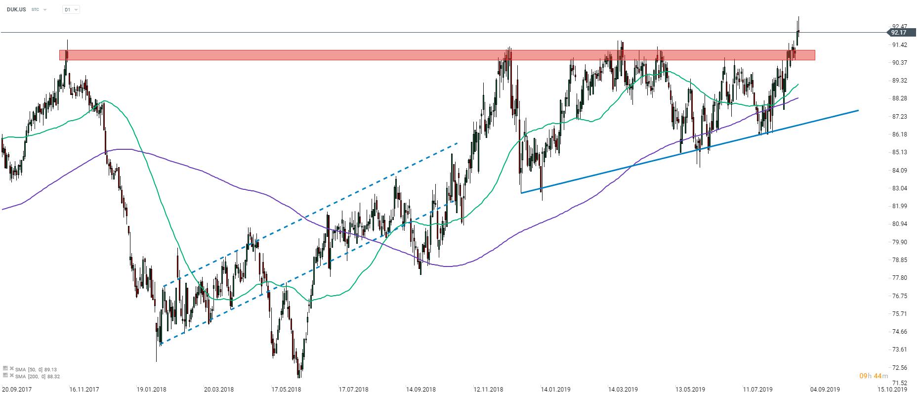 Stock of the week: Duke Energy   XTB