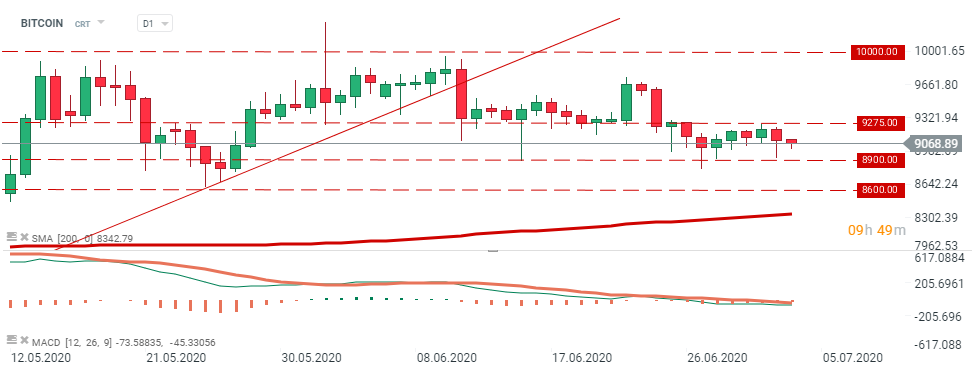 trading range bitcoin)