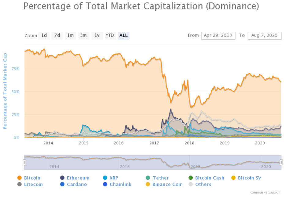 bitcoin obține supravegherea opțiune și tipuri