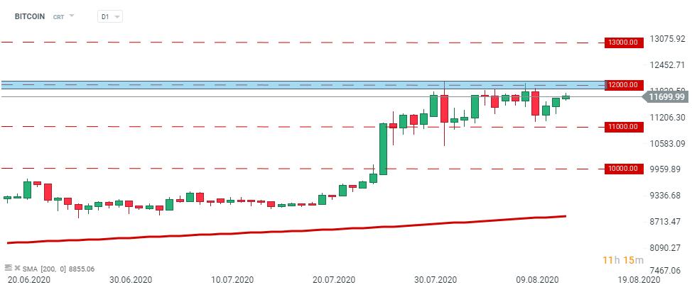 bitcoin preț ticker