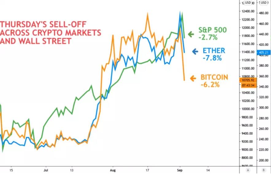 Prognoza prețului Bitcoin pentru o săptămână