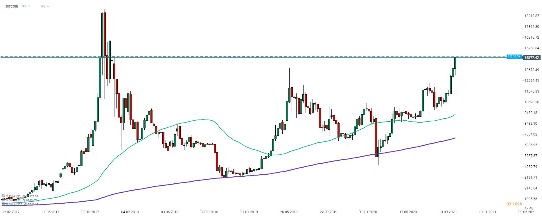 non paypal consentire bitcoin di trading)