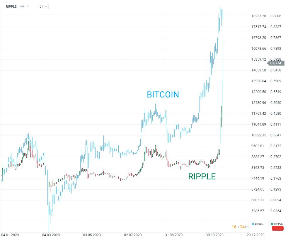 Prognoza Bitcoin pentru astăzi)
