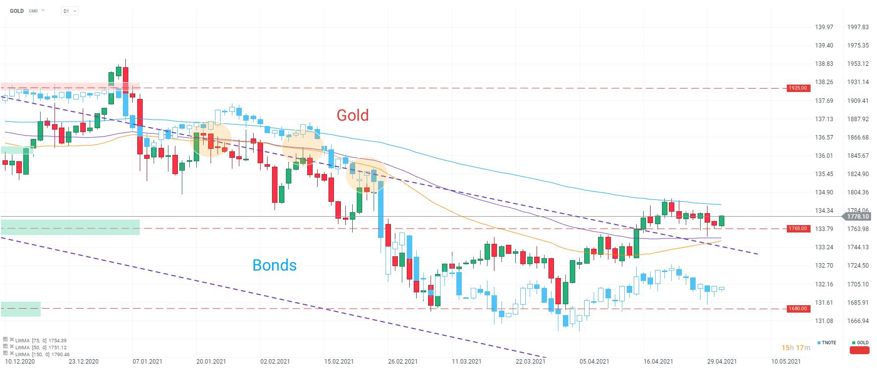 Quaisquer receios em torno dainflação devem se refletir na evolução das yields e isso será importante para o ouro.