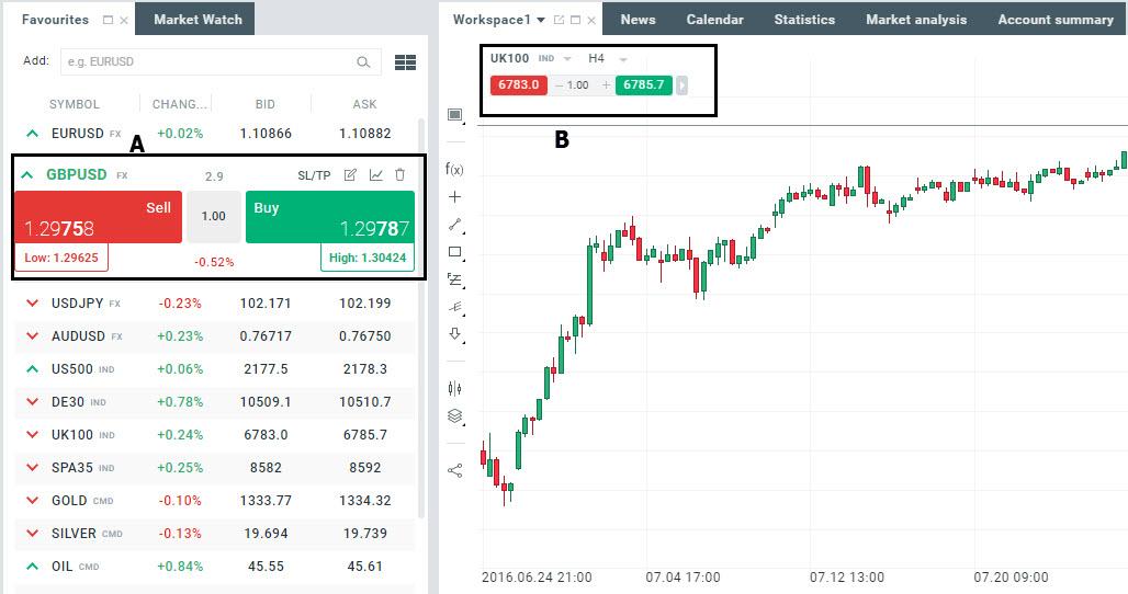 cont demo tranzacție Prețul Ethereum USD