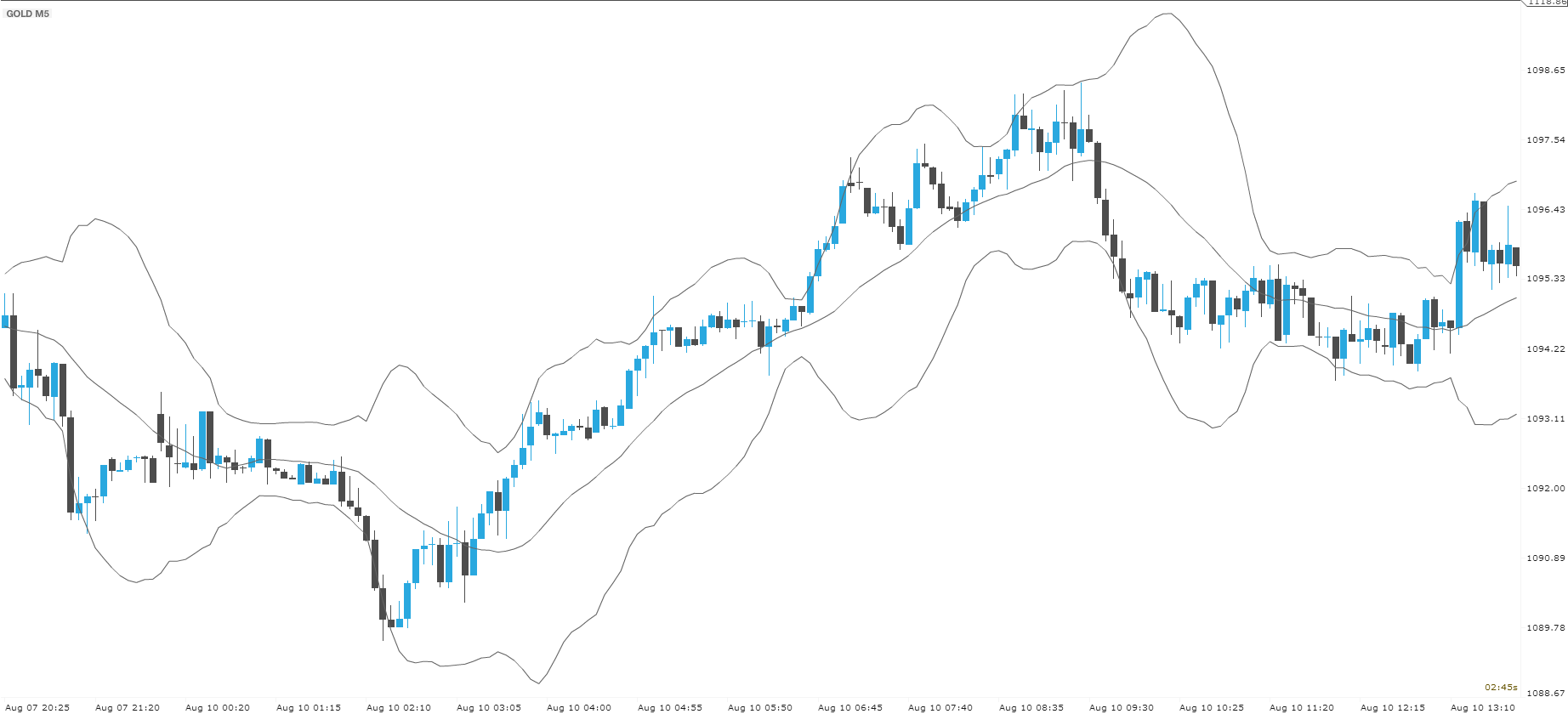 bollinger bands xstation