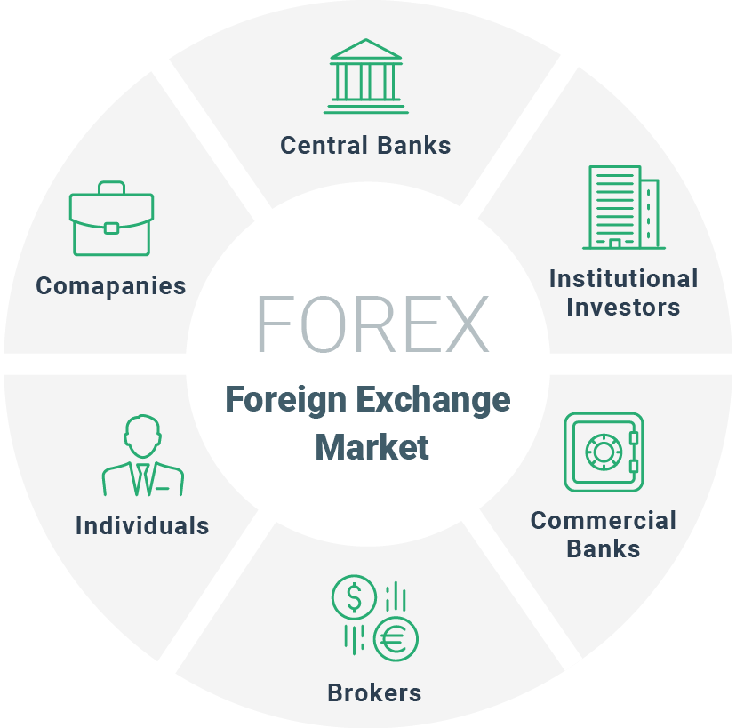 Forex exchange trading