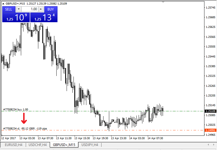 The Easiest Way To Add Sl Tp Levels Your Already Opened Position Is By Using Trade Line On Chart Simply Drag And Drop Up Or Down