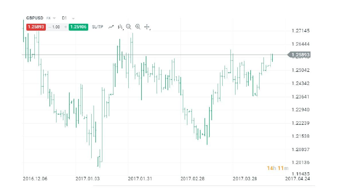 Arten von Charts | XTB