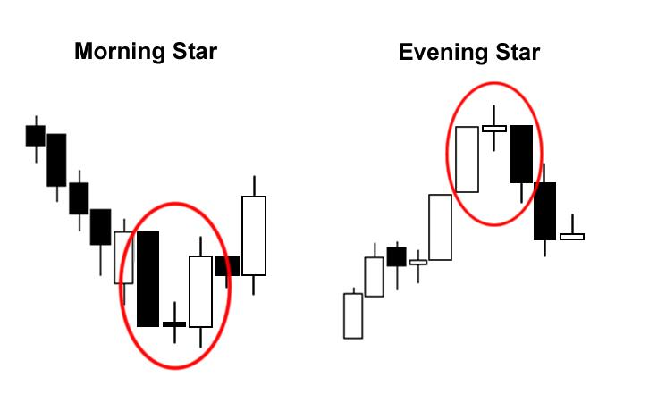 formatiunile morning star si evening star