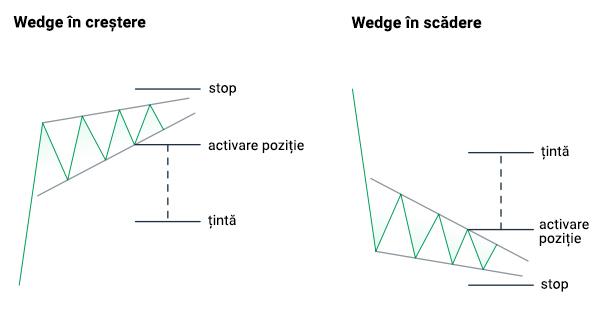 triunghi în tranzacționare