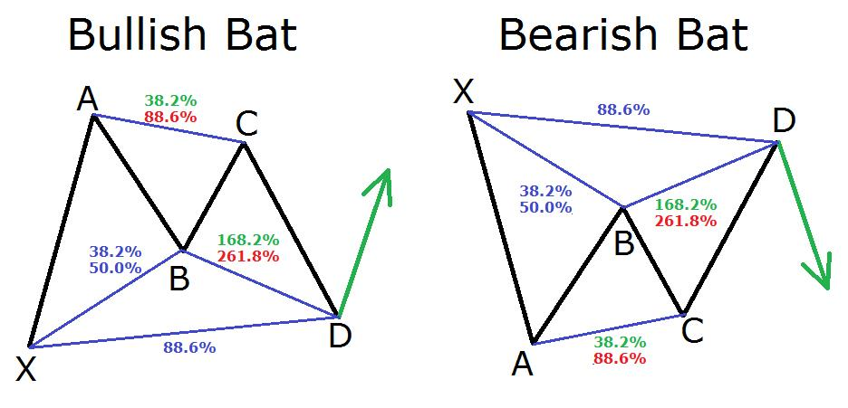 bullish si bearish bat