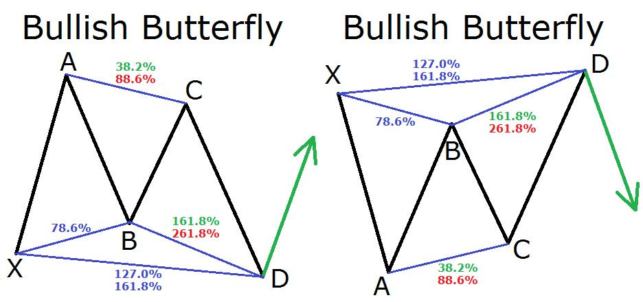 bullish si bearish butterfly