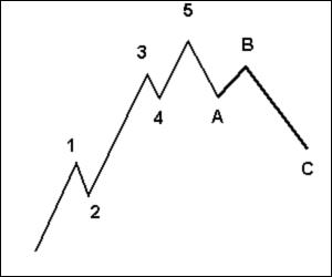 teoria elliott wave