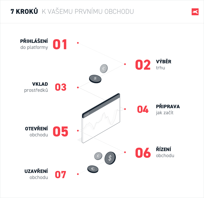 xtb dvejetainių parinkčių platforma)