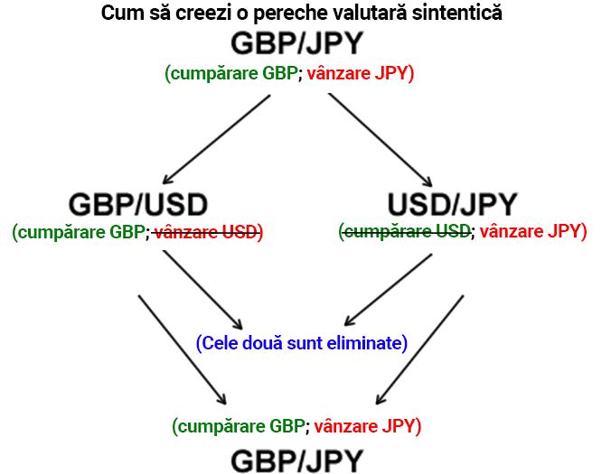 investiție in perechi valutare