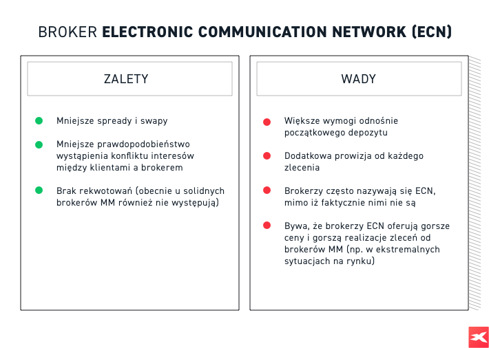 Wady i zalety modelu electronic communication network (ECN)