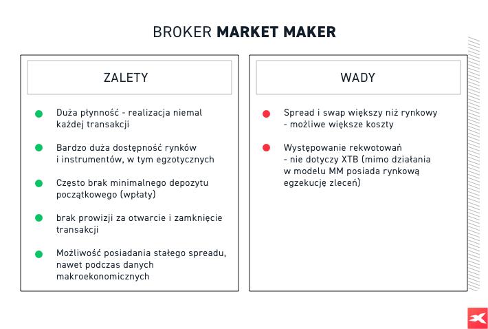 Niezależny Broker Forex w Polsce