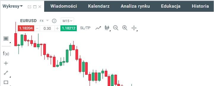 Wykres EURUSD na platformie xStation 5