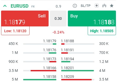 Panel Market Watch pary walutowej EURUSD