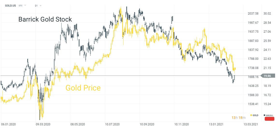 cách giao dịch vàng (xauusd, gold.us)