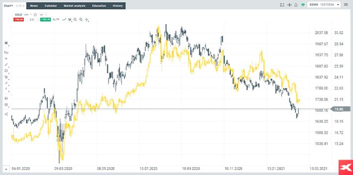 Akcje spółek wydobywających złoto