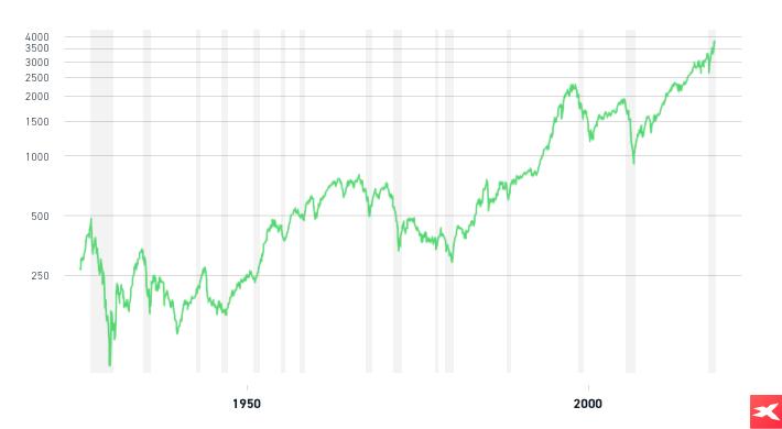 Długoterminowy wykres indeksu giełdowego