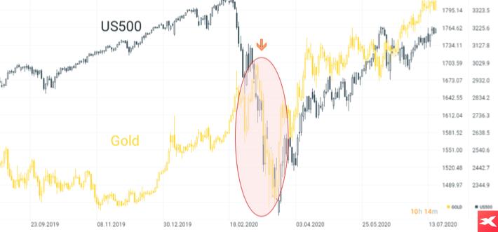 Indeks S&P500 vs złoto