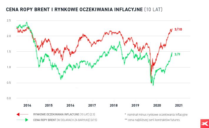 Cena ropy i inflacja