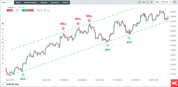 wykres EUR USD