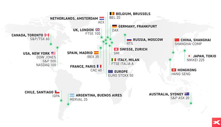 Indeksy giełdowe na świecie