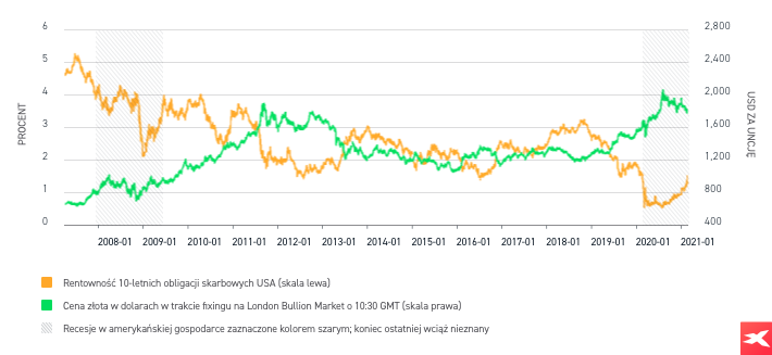 Złoto - 10-letnia korelacja obligacji skarbowych