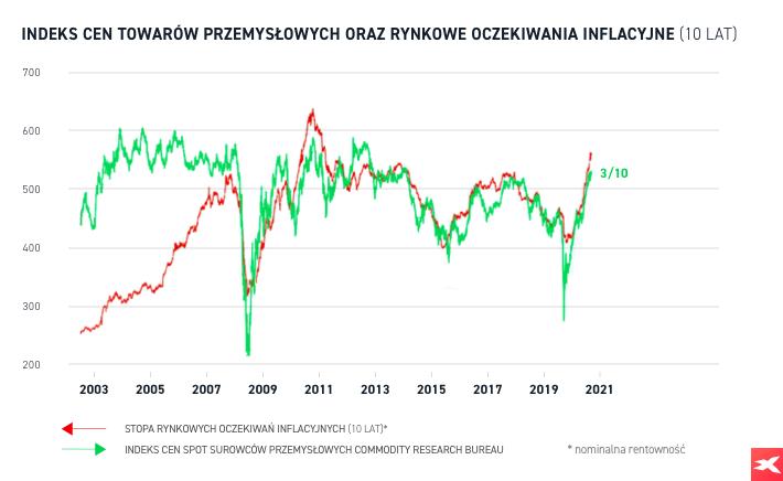 Indeks cen towarów przemysłowych