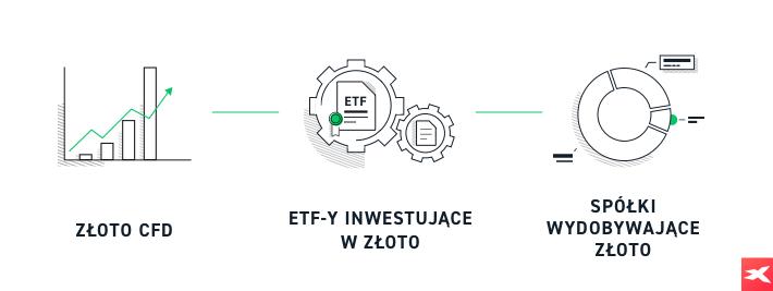 Handel złotem - CFD, ETF, Akcje spółek