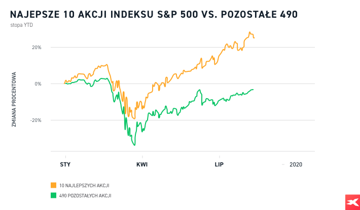 Porównanie top 10 S&P 500 vs bottom 490