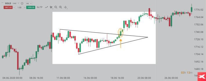 Formacja trójkąta na wykresie złota