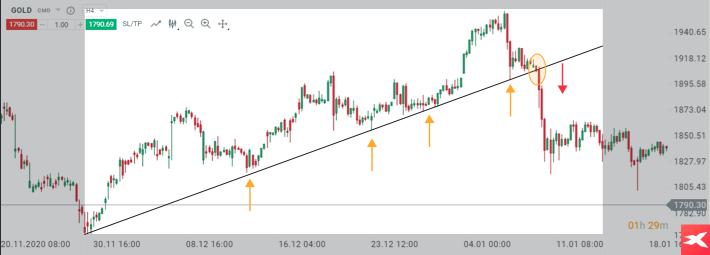 Analiza techniczna wykresu złota za pomocą linii trendu