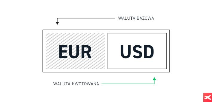 Forex Trading - waluta bazowa EUR i waluta kwotowana USD