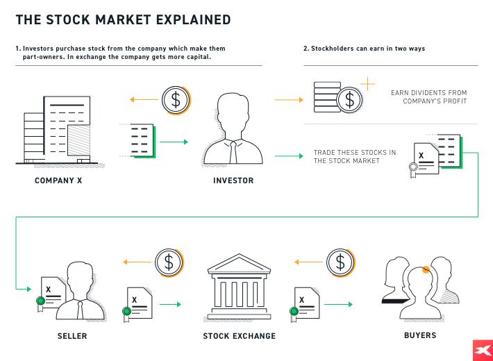 Inwestowanie w akcje - proces